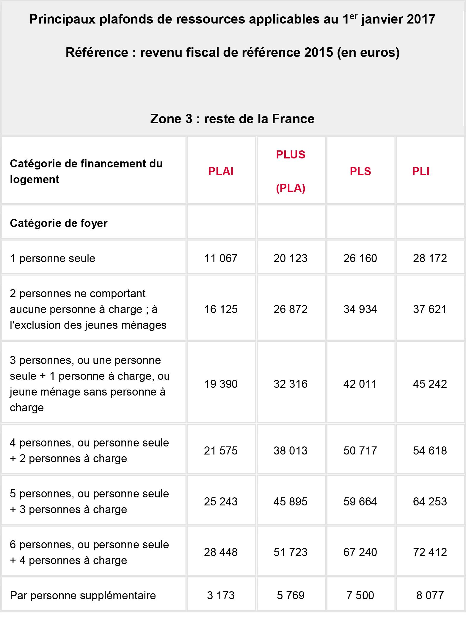 Logement social ville de conflans sainte honorine - Plafond ressources caf 2015 ...